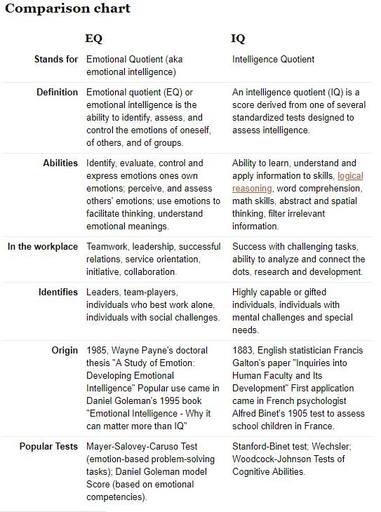 EQ IQ 2